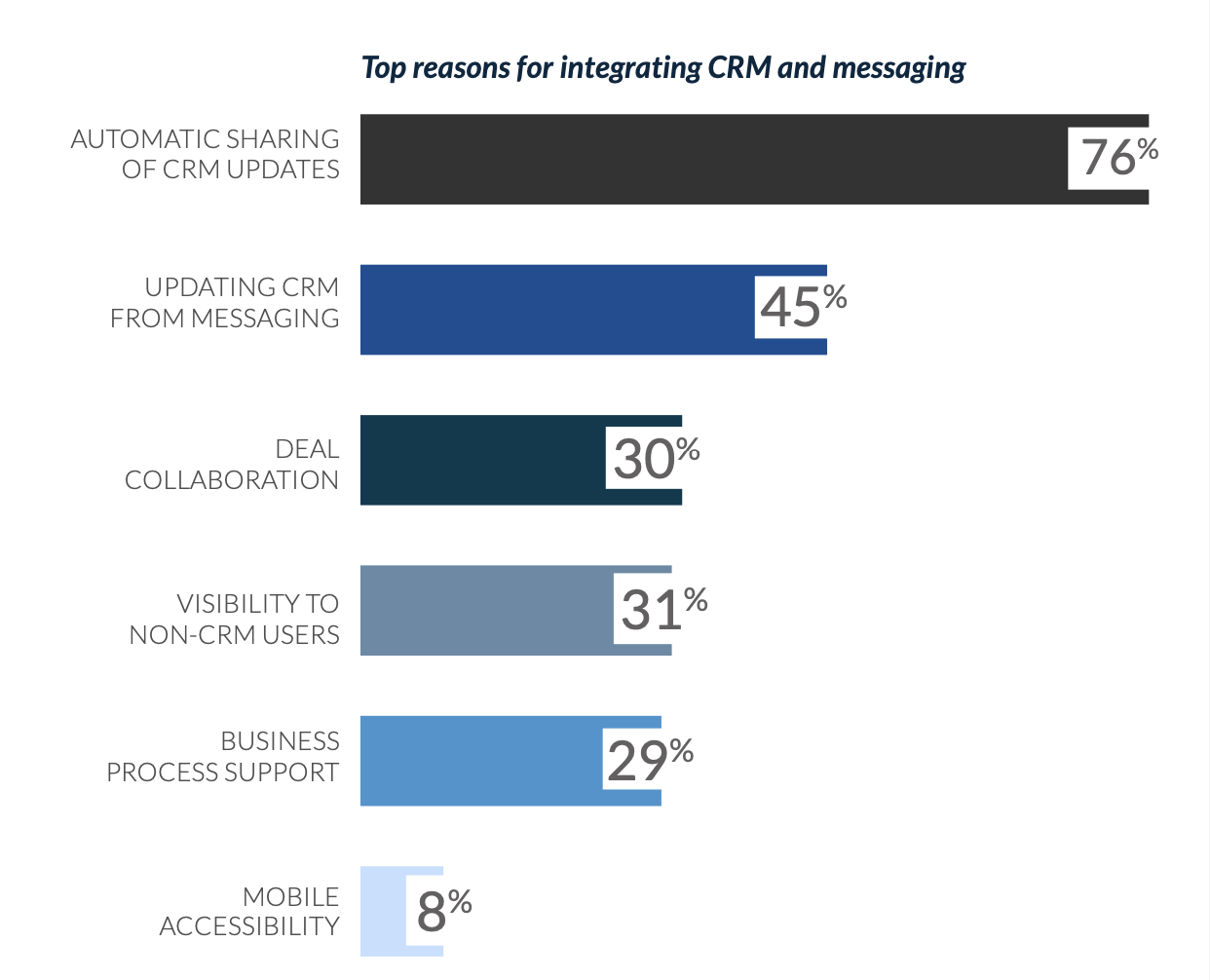 CRM + Messaging top reasons graph