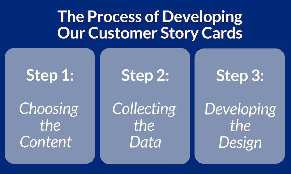 The 3 Step Process of Developing Our Customer Story Cards