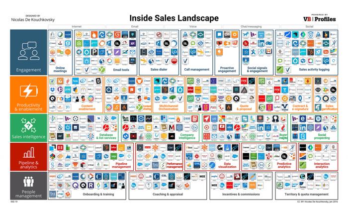 Inside_Sales_Landscape_via_storylead