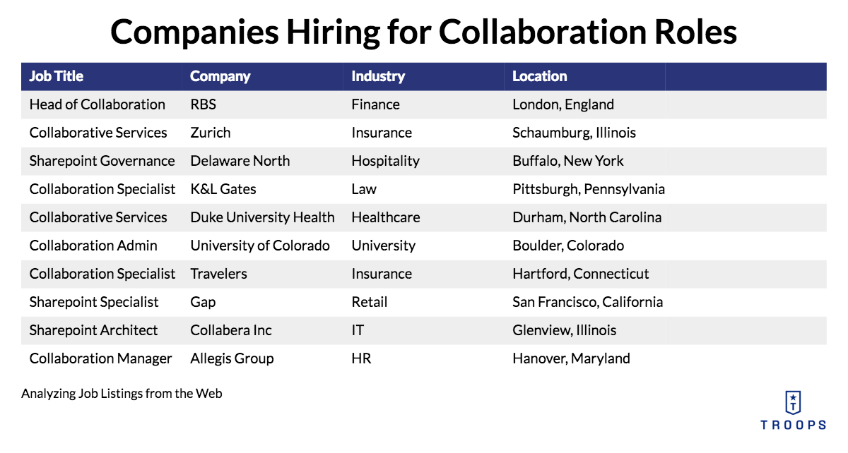 Companies hiring for Collaboration Roles