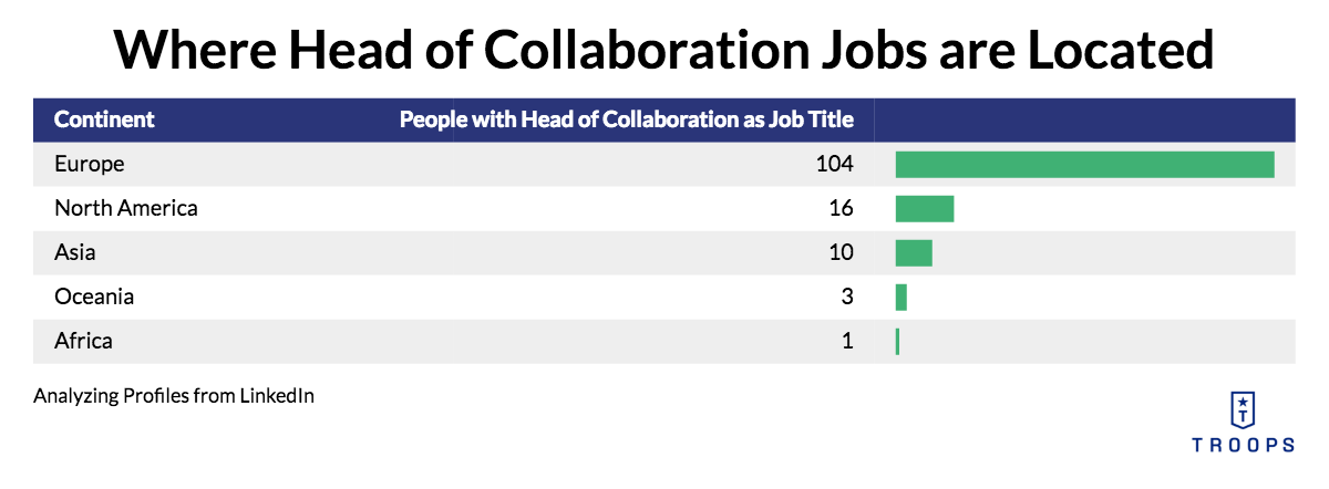 Where Head of Collaboration Jobs are Located in the World