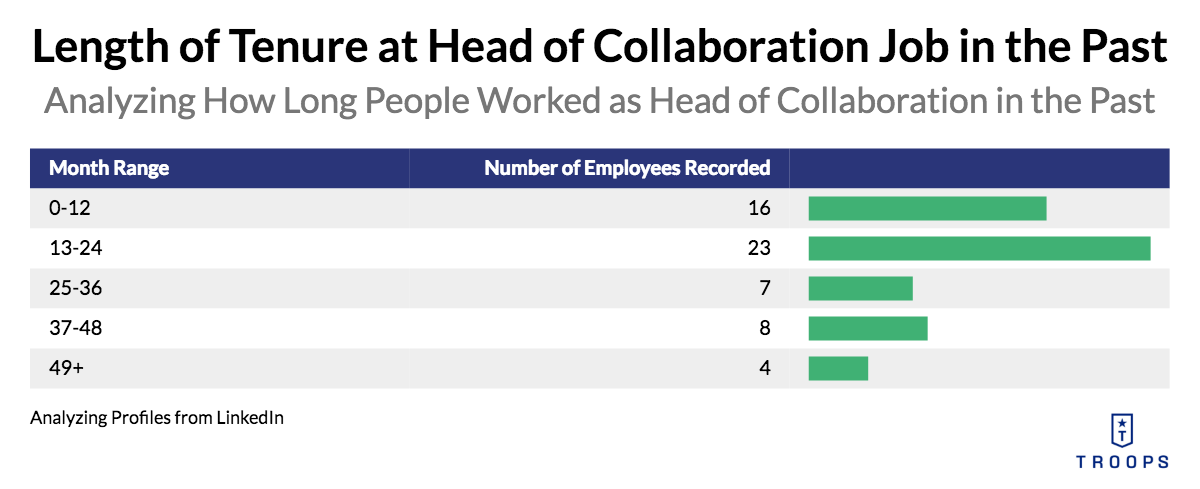 Length of Tenure at Head of Collaboration Job in the Past