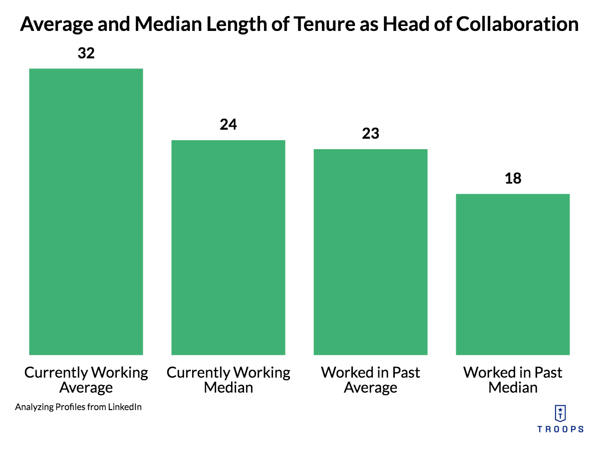Collaboration Hub: Average and Median Tenure Length as Head of Collaboration in the Past and Present