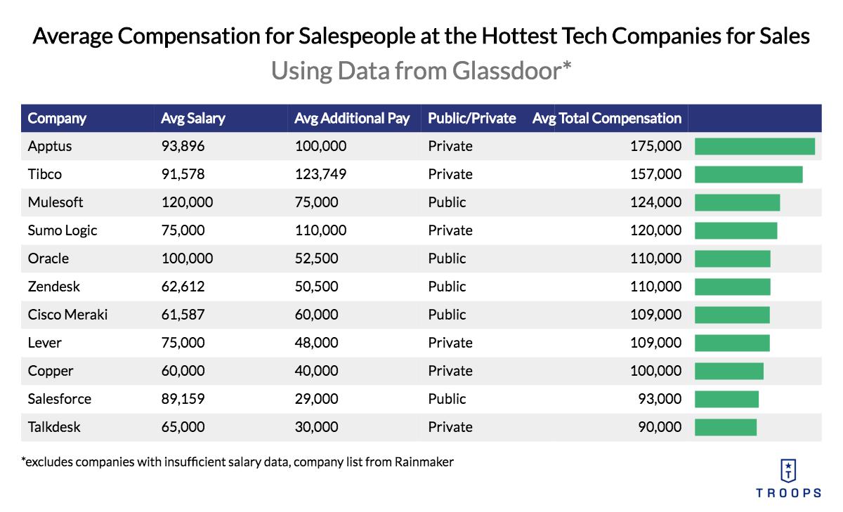 Sales Compensation Plans: Average Compensation for Salespeople at Tech Companies