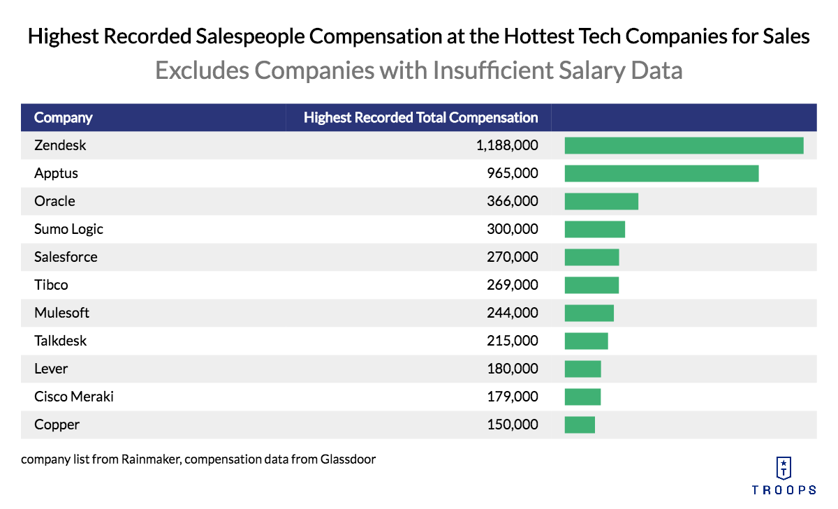 Highest Recorded Sales Compensation Plans Definitely Have Outliers, as shown in the graph ranging from 150,000 to over 1 million.