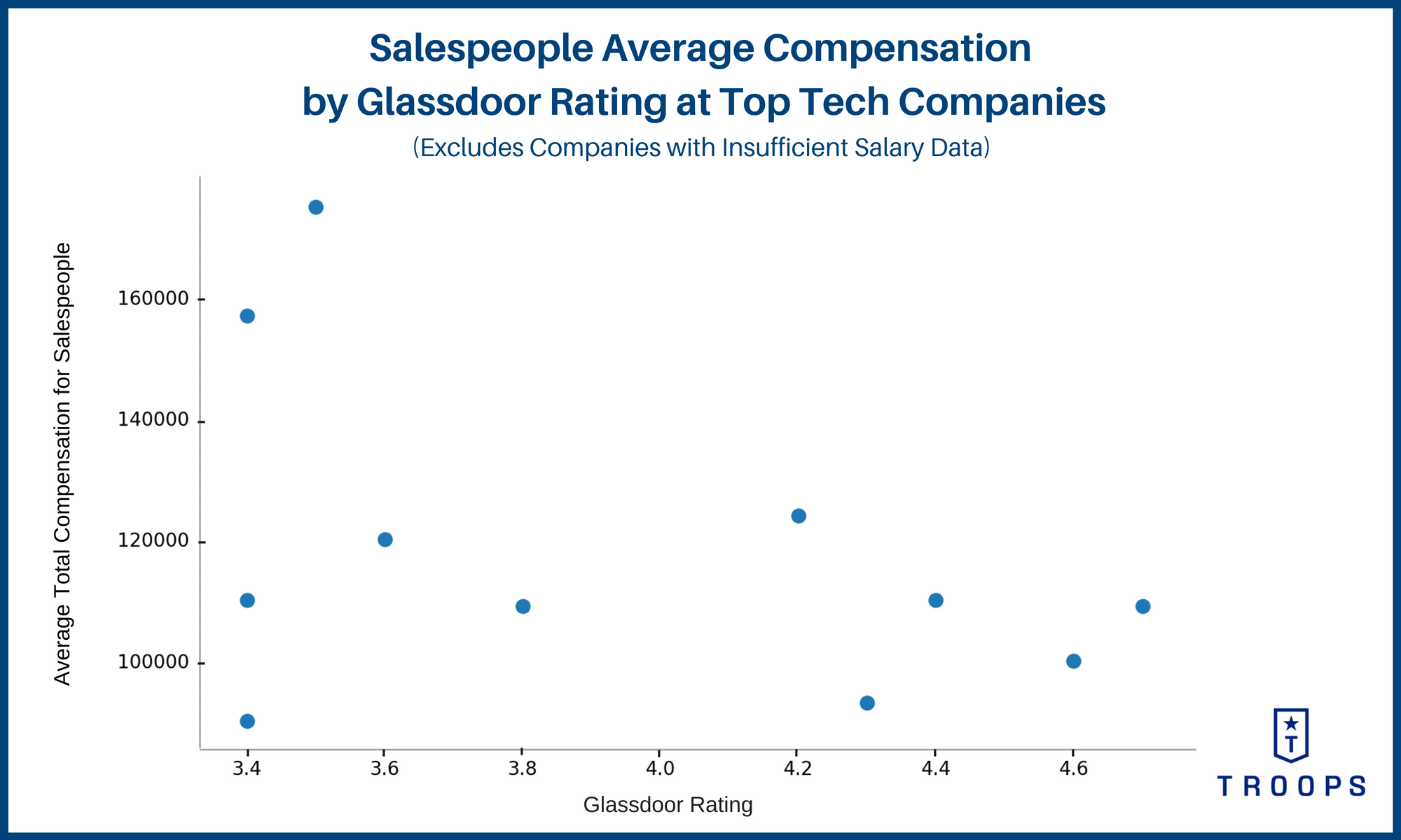 Sales Compensation Plans: Glassdoor Rating Has Almost No Correlation with Total Compensation