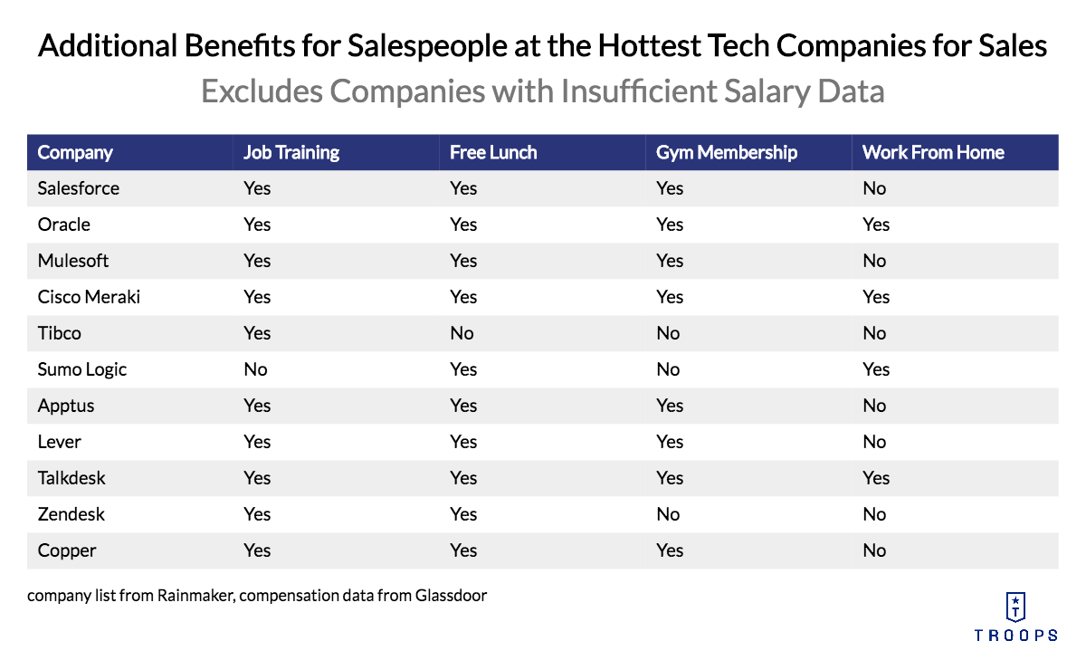 Sales Compensation Plans: Additional Benefits for Salespeople
