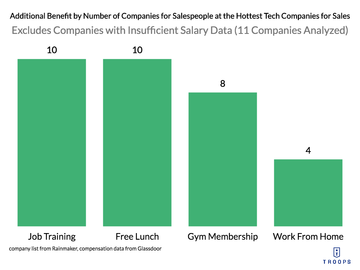 Sales Compensation Plans: Additional Benefits Offered by Number of Companies