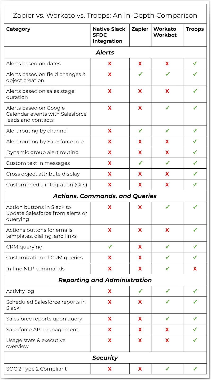 Zapier vs. Workato vs. Troops: decide which Slack and Salesforce integration is right for your organization with this in-depth comparison.