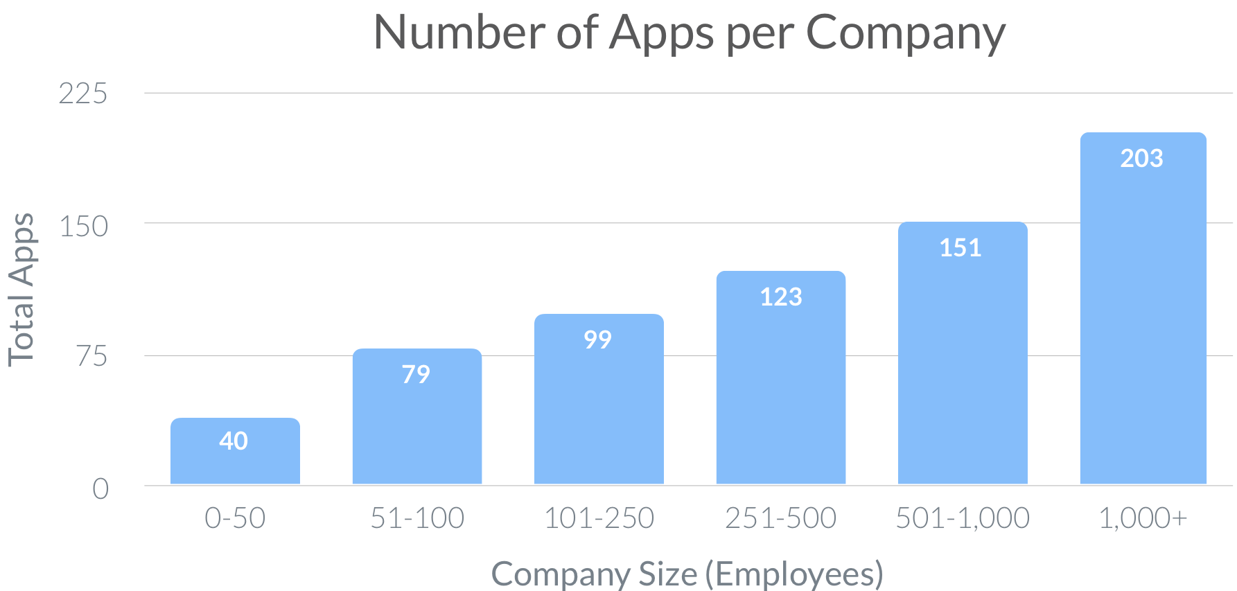 Number-of-Apps-per-Company