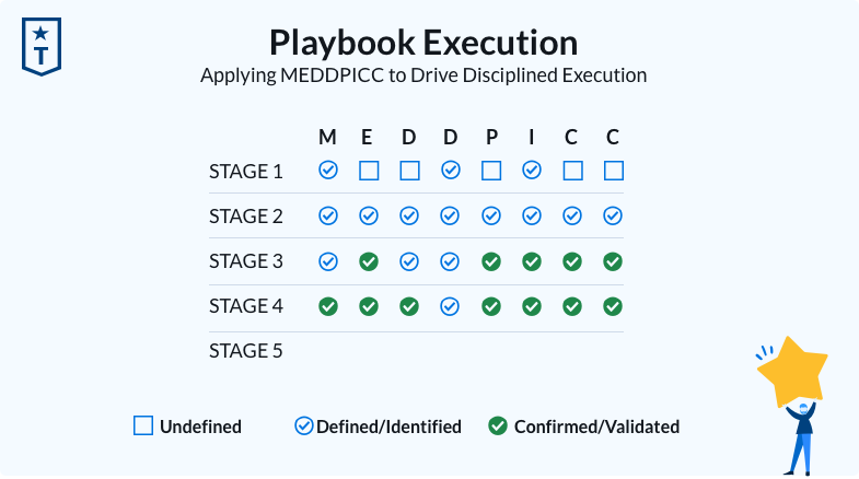 MEDDIC-playbook-execution