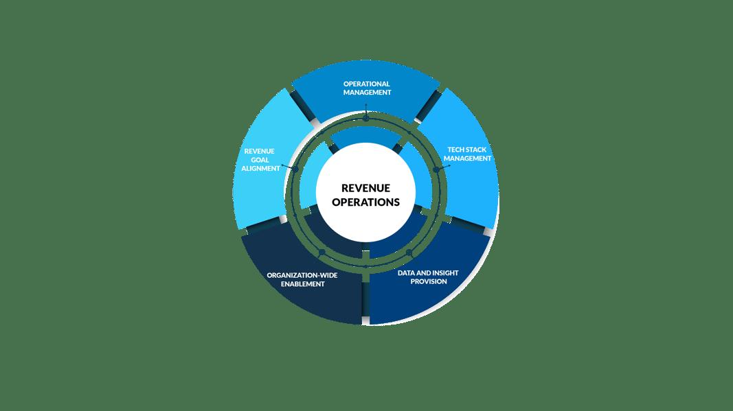 five-areas-revenue-operations