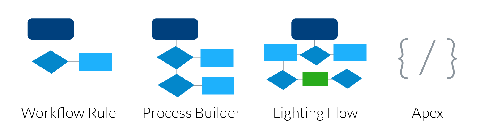 solution-workflow-process