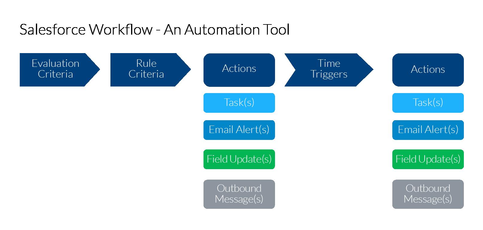 troops-workflow-rules-diagram