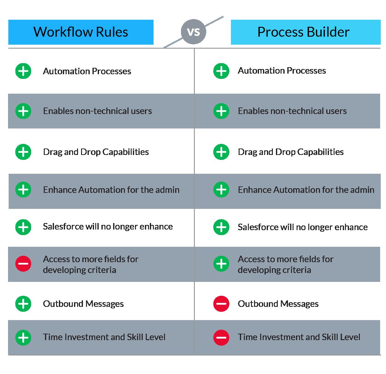workflow vs process