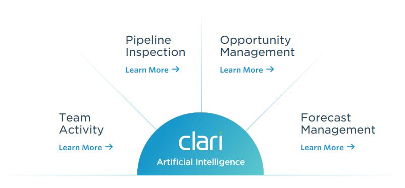 Clari process graphic